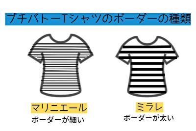 プチバトーのTシャツのボーダーの種類の違い