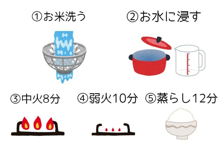ストウブでの炊飯の簡単な流れの絵の説明